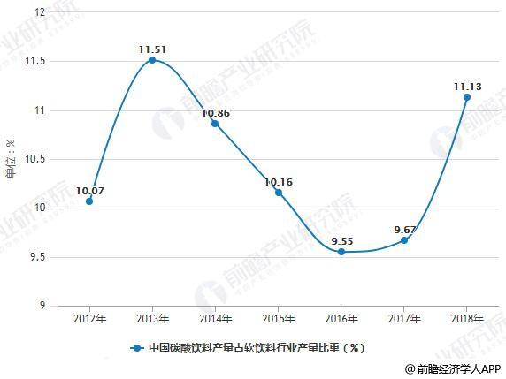 2012-2018年中国碳酸饮料产量占软饮料行业产量比重统计情况