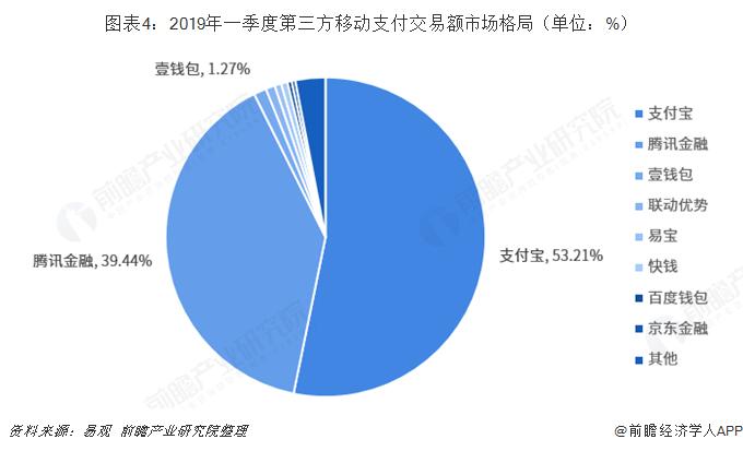 图表4:2019年一季度第三方移动支付交易额市场格局(单位:%)