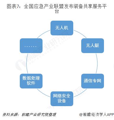 图表7:全国应急产业联盟发布装备共享服务平台