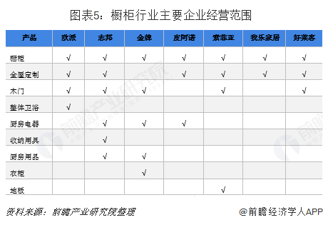 图表5:橱柜行业主要企业经营范围