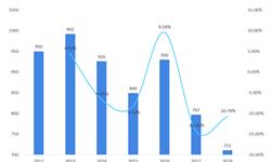 2018年<em>茧丝</em><em>绸</em>行业市场现状及发展趋势 丝绸产量总量呈下降趋势【组图】