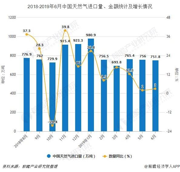 2018-2019年6月中国天然气进口量、金额统计及增长情况