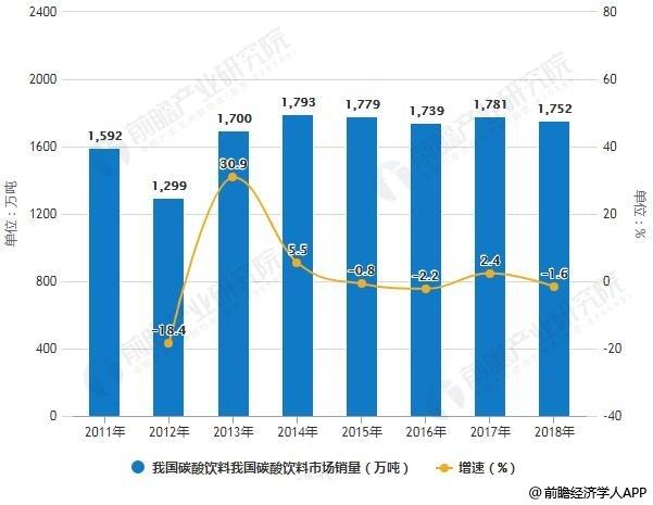 2011-2018年中国碳酸饮料市场销量统计及增长情况