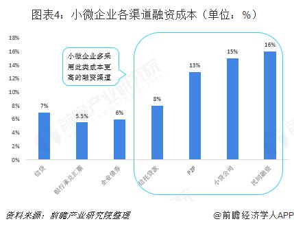 图表4:小微企业各渠道融资成本(单位:%)