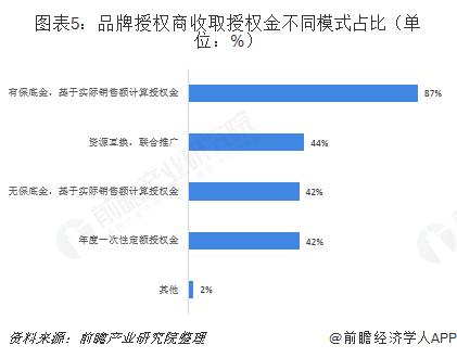 图表5:品牌授权商收取授权金不同模式占比(单位:%)