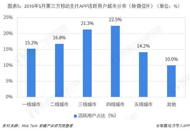 图表5:2019年5月第三方移动支付APP活跃用户城市分布(除微信外)(单位:%)