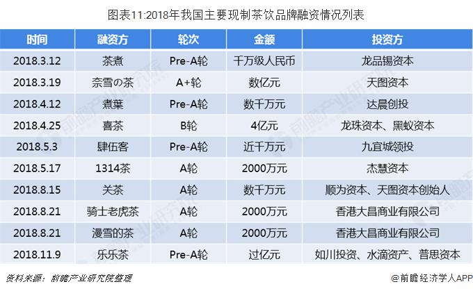 图表11:2018年我国主要现制茶饮品牌融资情况列表