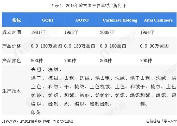 图表4:2018年蒙古国主要羊绒品牌简介
