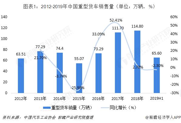 图表1:2012-2019年中国重型货车销售量(单位:万辆,%)