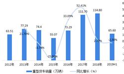 2018年中国重型卡车行业分地区发展现状与发展前景 省市集中度有望进一步提升【组图】