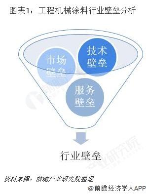 图表1:工程机械涂料行业壁垒分析