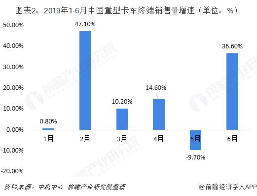 图表2:2019年1-6月中国重型卡车终端销售量增速(单位:%)