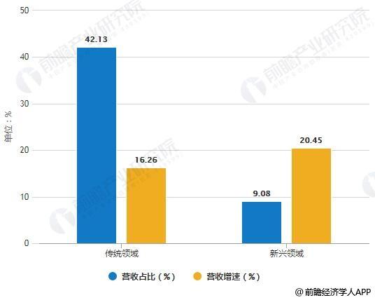 2018年中国检验检测行业传统与新兴领域营收占比及增速统计情况