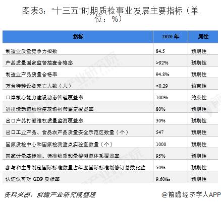 """图表3:""""十三五""""时期质检事业发展主要指标(单位:%)"""