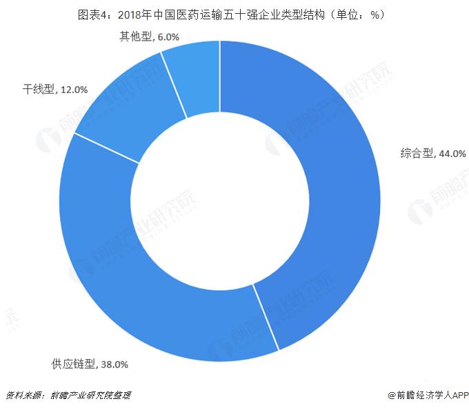 图表4:2018年中国医药运输五十强企业类型结构(单位:%)