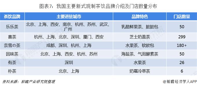图表7:我国主要新式现制茶饮品牌介绍及门店数量分布