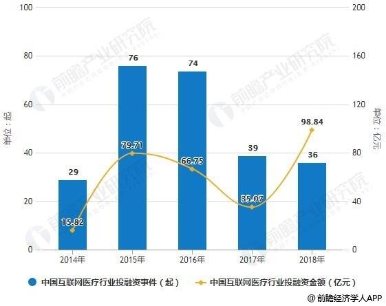 2014-2018年中国互联网医疗行业投融资事件、金额统计情况