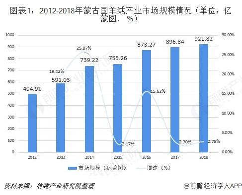 图表1:2012-2018年蒙古国羊绒产业市场规模情况(单位:亿蒙图, %)
