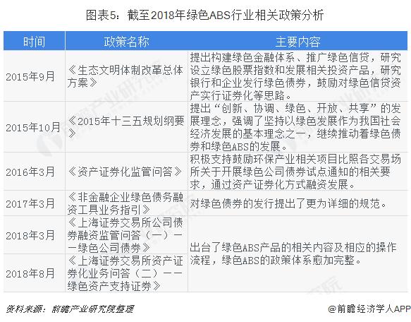 图表5:截至2018年绿色ABS行业相关政策分析