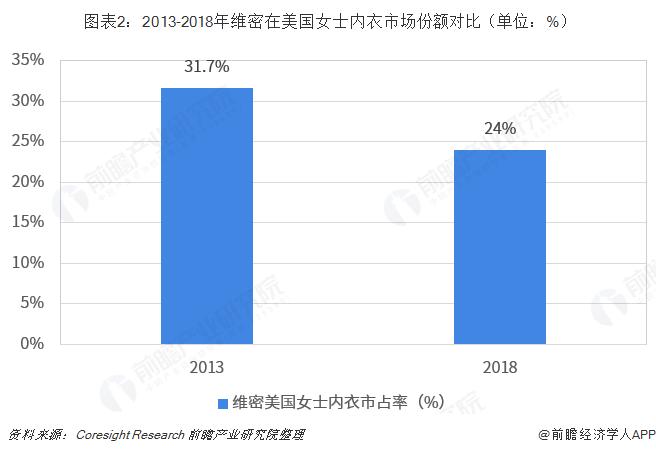 图表2:2013-2018年维密在美国女士内衣市场份额对比(单位:%)