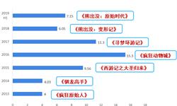 2018年中国动画电影市场分析与发展趋势 人物IP故事新编模式影片更受欢迎【组图】
