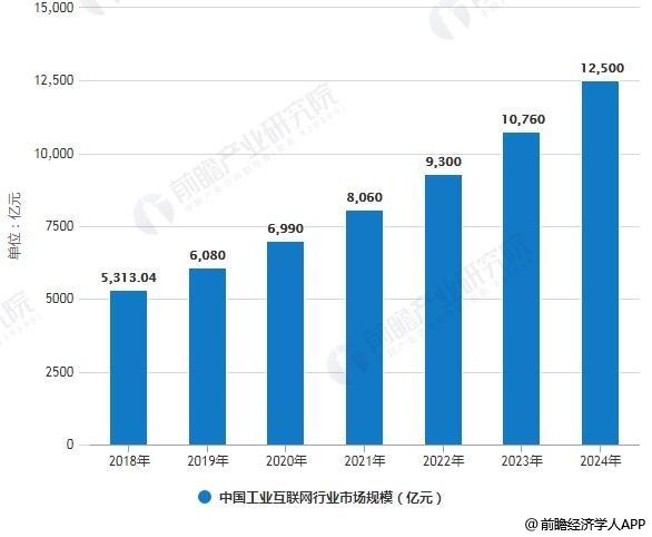 2018-2024年中国工业互联网行业市场规模统计情况及预测