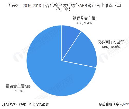 图表2:2016-2018年各机构已发行绿色ABS累计占比情况(单位:%)