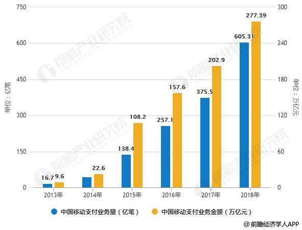 2013-2018年中国移动支付业务量、金额统计情况