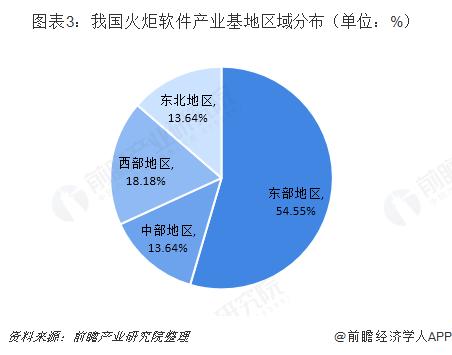 图表3:我国火炬软件产业基地区域分布(单位:%)