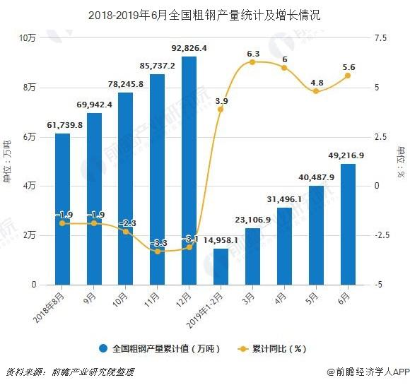 2018-2019年6月全国粗钢产量统计及增长情况