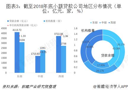 图表3:截至2018年底小额贷款公司地区分布情况(单位:亿元,家,%)