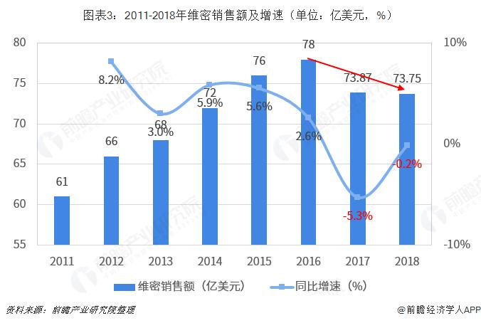 图表3:2011-2018年维密销售额及增速(单位:亿美元,%)