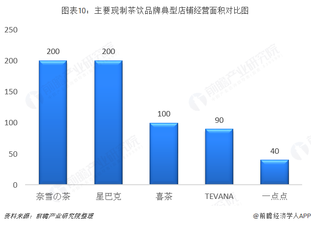 图表10:主要现制茶饮品牌典型店铺经营面积对比图