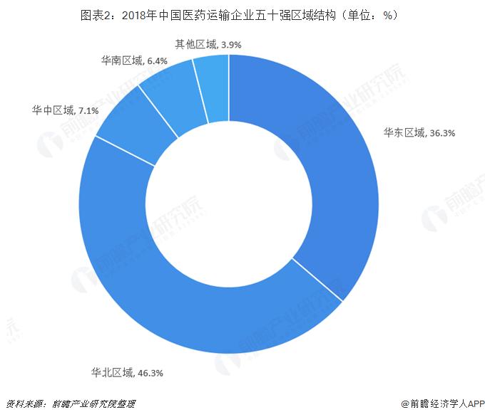 图表2:2018年中国医药运输企业五十强区域结构(单位:%)