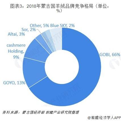 图表3:2018年蒙古国羊绒品牌竞争格局(单位: %)