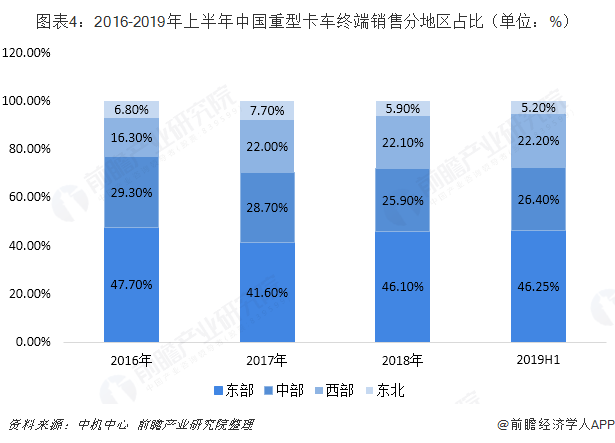 图表4:2016-2019年上半年中国重型卡车终端销售分地区占比(单位:%)