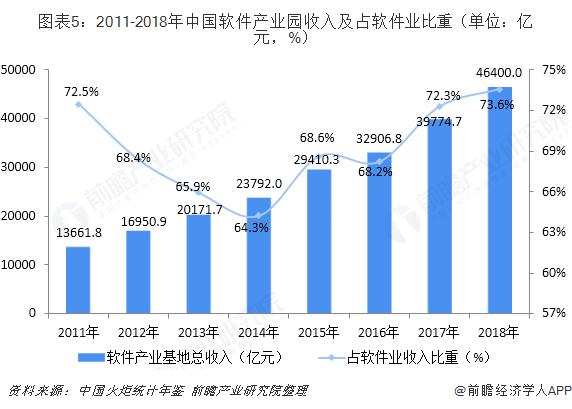 图表5:2011-2018年中国软件产业园收入及占软件业比重(单位:亿元,%)