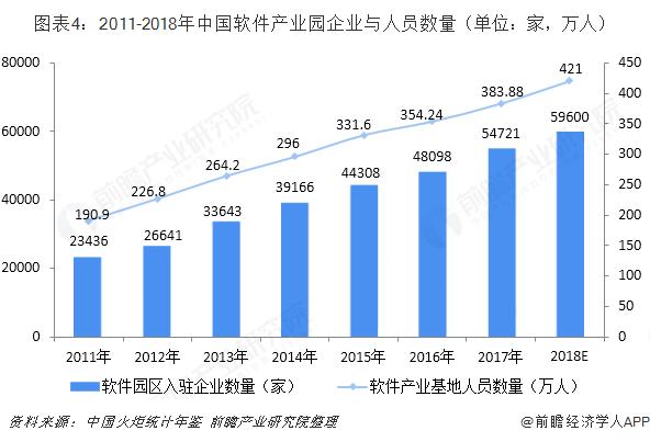 图表4:2011-2018年中国软件产业园企业与人员数量(单位:家,万人)