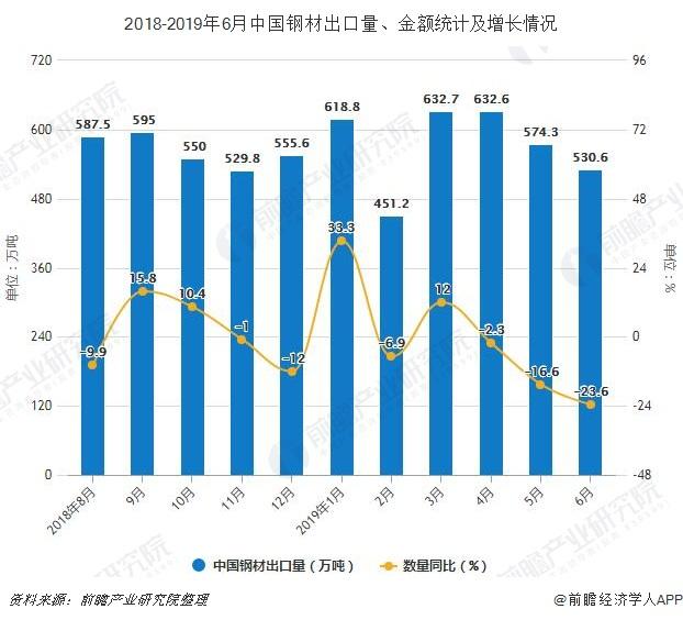 2018-2019年6月中国钢材出口量、金额统计及增长情况