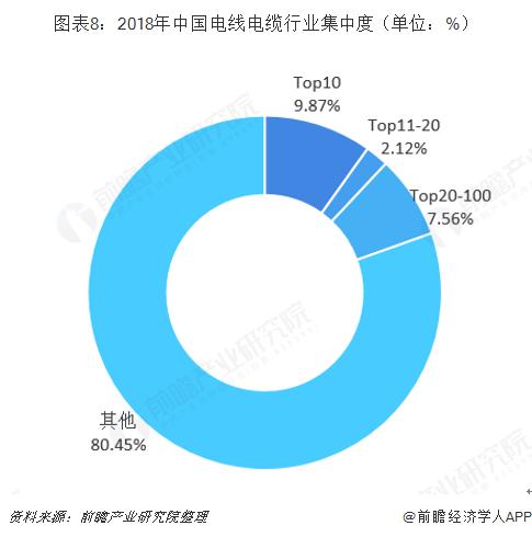 图表8:2018年中国电线电缆行业集中度(单位:%)