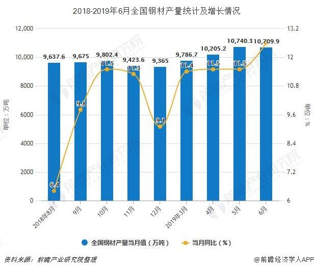 2018-2019年6月全国钢材产量统计及增长情况