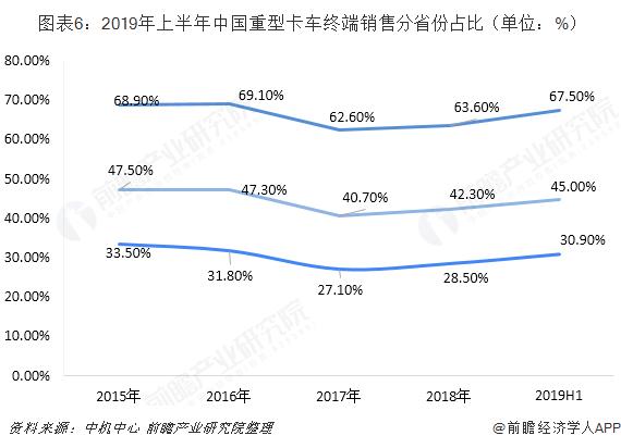 图表6:2019年上半年中国重型卡车终端销售分省份占比(单位:%)