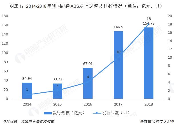 图表1:2014-2018年我国绿色ABS发行规模及只数情况(单位:亿元,只)