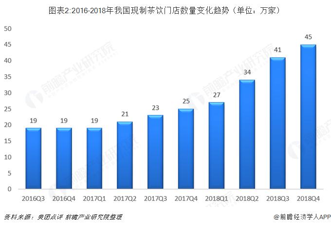 图表2:2016-2018年我国现制茶饮门店数量变化趋势(单位:万家)