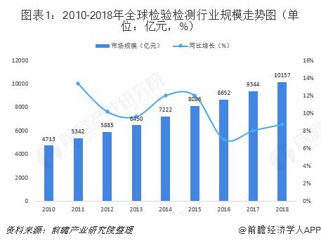 图表1:2010-2018年全球检验检测行业规模走势图(单位:亿元,%)