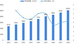 2018年全球检测行业发展现状及发展趋势分析 中国将成为全球最大检测市场【组图】