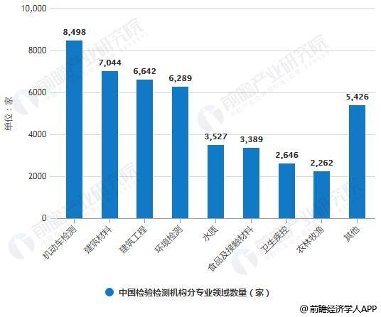 2018年中国检验检测机构分专业领域数量统计情况