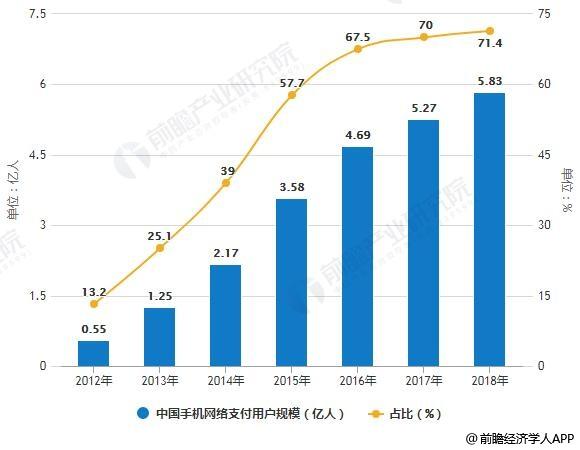 2013-2018年中国手机网络支付用户规模及占比统计情况