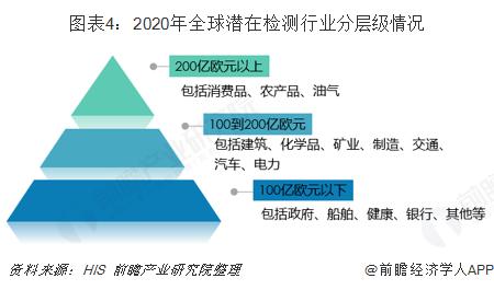 图表4:2020年全球潜在检测行业分层级情况