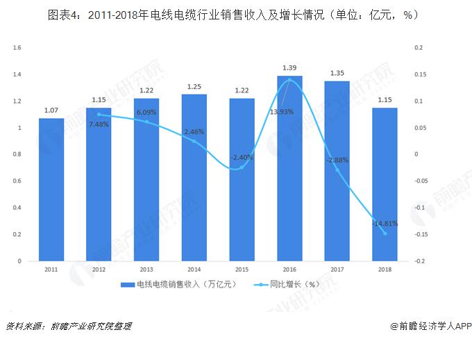 图表4:2011-2018年电线电缆行业销售收入及增长情况(单位:亿元,%)